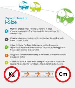 i size 5 punti 258x300 i Size: la nuova normativa europea per seggiolini auto